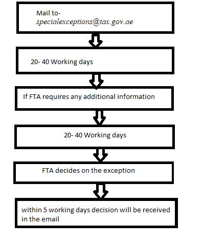 fta-timeline.png