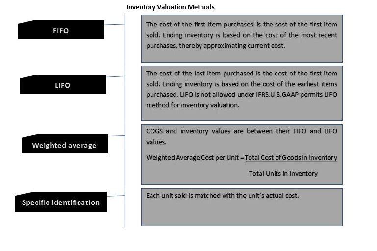 inventory valuation method.JPG