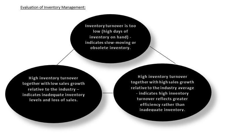 inventory valuation methodology.JPG