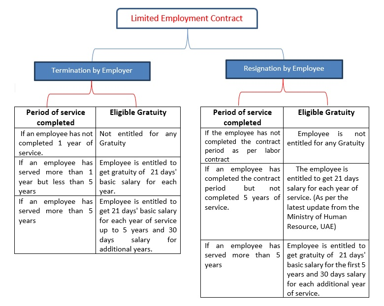 limited-employment-contract.jpg