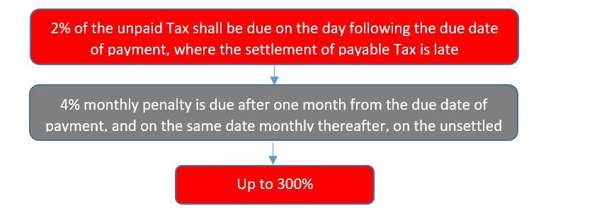 non payment vat penalty.JPG