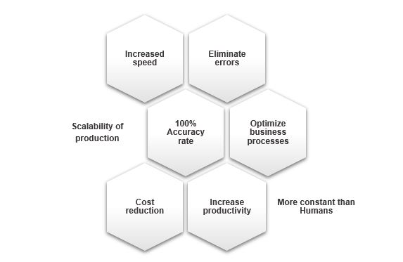 RPA Advantages in business.JPG