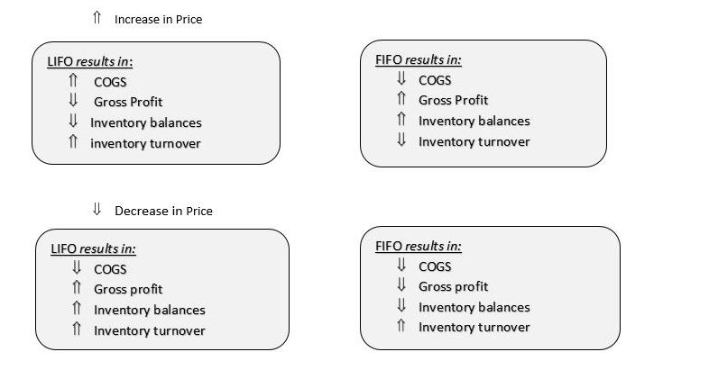 valuation of inventory.JPG